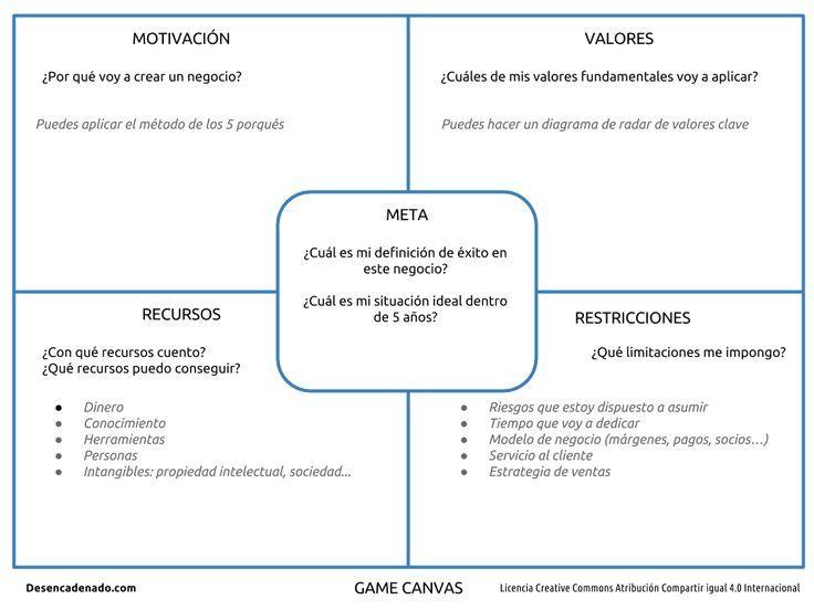 Modelo canvas para contenidos digitales, muy útil para emprender tu negocio.