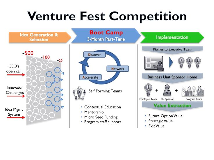 corporate venturing process | Designing a corporate entrepreneurship program – A Qualcomm case ...