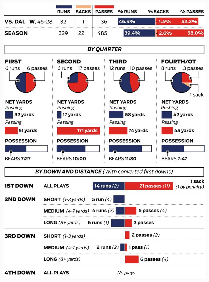 Bears vs. Cowboys stats: Week 14 -- Chicago Tribune (Dec. 10, 2013)