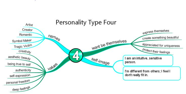 Enneagram type 3 dating - Dating site for those seeking love seriously