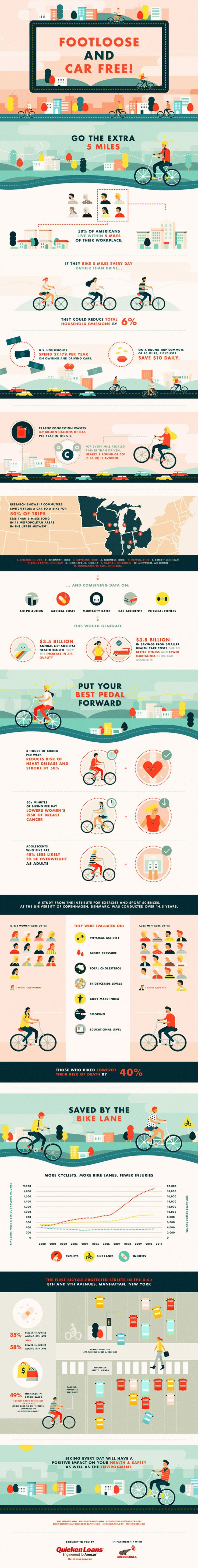 Footloose and Car Free! How Biking Can Improve Your Health and the Environment Infographic
