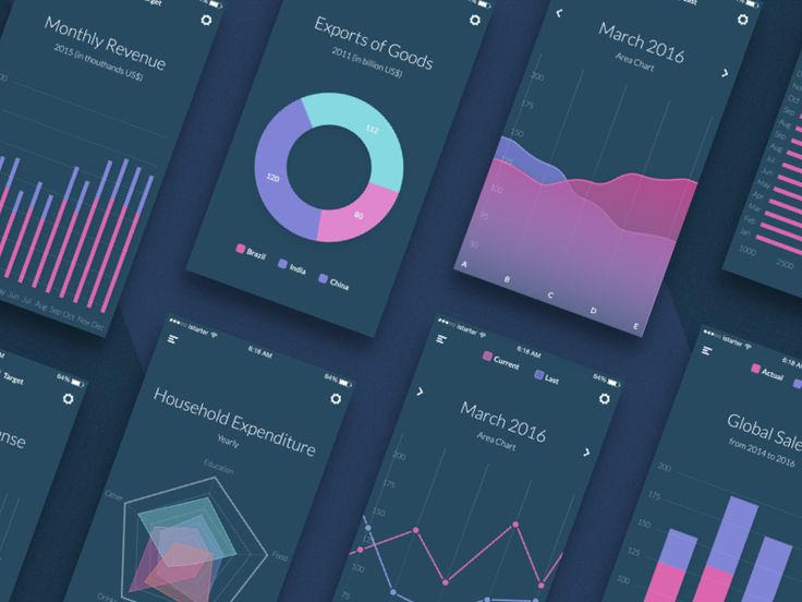 Charts preview by Igor Savelev for isavelev