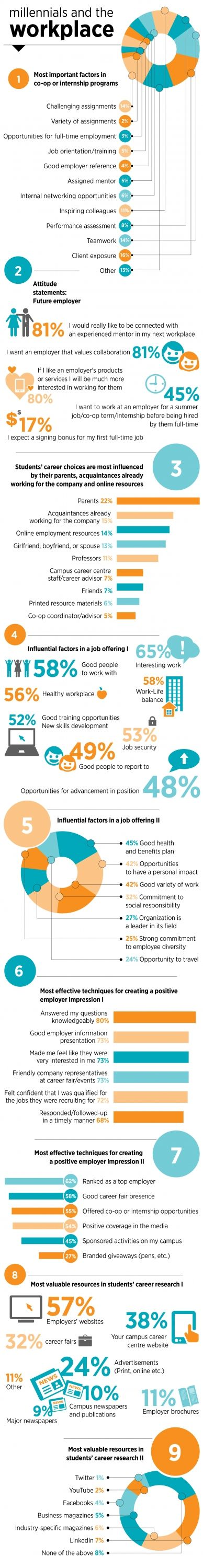 best images about jobs careers the office how millennials view the workplace employers and job satisfaction