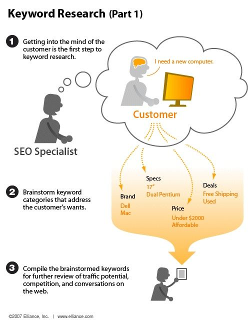 SEO Infographics When you begin the process of keyword research, the first step  is to think like your target audience and how they would enter the  phrases for what they are searching for