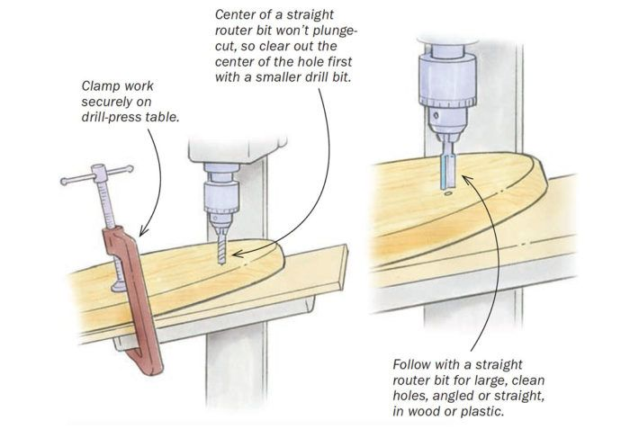 Workshop Tip Straight Router Bits Drill Big Clean Holes In Wood And Plastic Finewoodworking In 2020 Fine Woodworking Router Bits Router