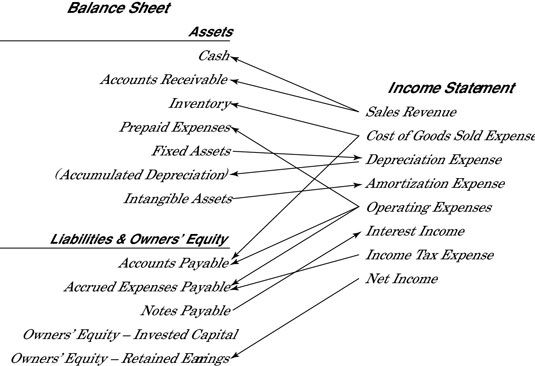 Connections between income statement and balance sheet accounts.