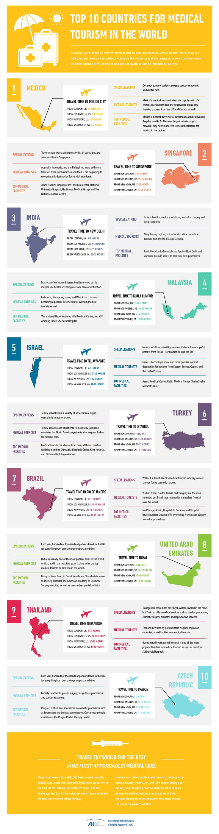 Top 10 Countries For Medical Tourism In The World