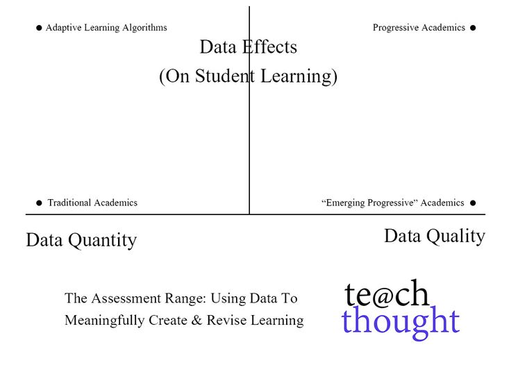 Best 25+ Assessment for learning ideas on Pinterest Assessment - what is a summative assessment