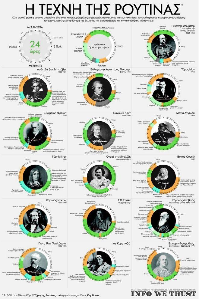 Από τον Μαρξ στον Αϊνστάιν: Πως περνούσαν την μέρα τους τα σπουδαία μυαλά του πλανήτη - NEWS247