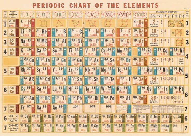 Poster/Giftwrap Periodic Chart at Evans and Hall $6.95 #Cavallini