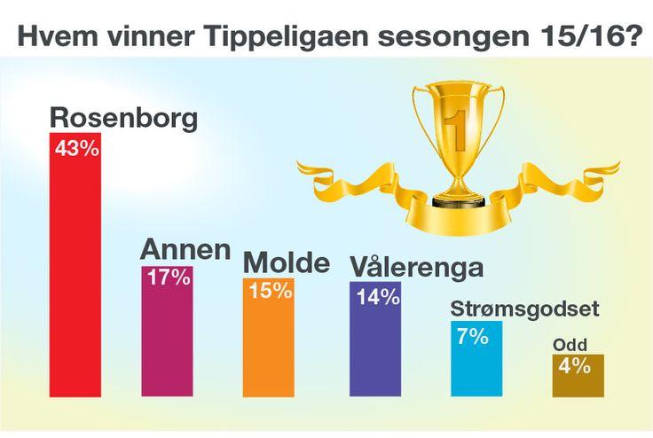 Hvem vinner årets Tippeliga? Vi har svaret...