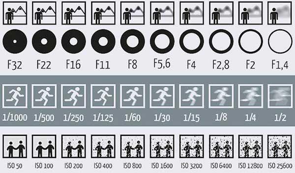 絞り、シャッタースピード、ISOと言えば写真入門者が最初に学ばなくてはいけない「露出の三角関係」をつくる重要な要素です。 また同時に、「カメラって難しそう」と思われて敬遠されたり、興味ある人が挫折するきっかけになったりと