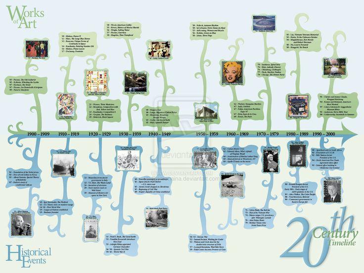 20th Century Timeline