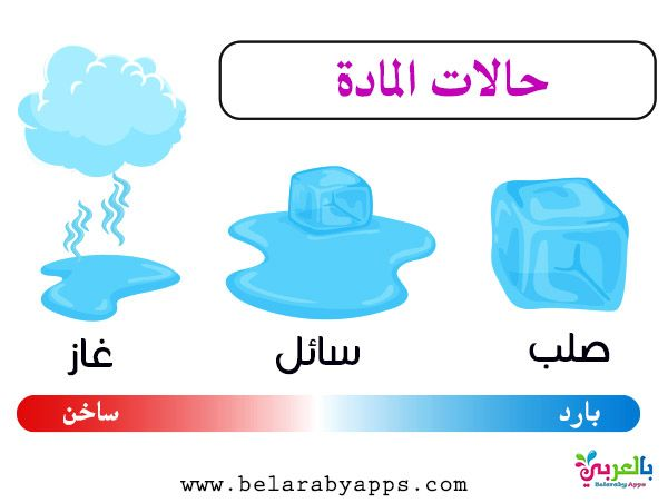 رسومات عن دورة الماء في الطبيعة للاطفال رسم تعليمي بالعربي نتعلم Free Prints Frosted Flakes Cereal Box Evaporation