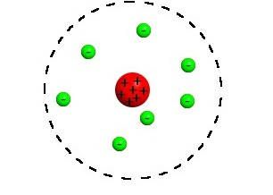 Diagram of Rutherford's model of the atom, where negative electrons are outside of a positive nucleus.