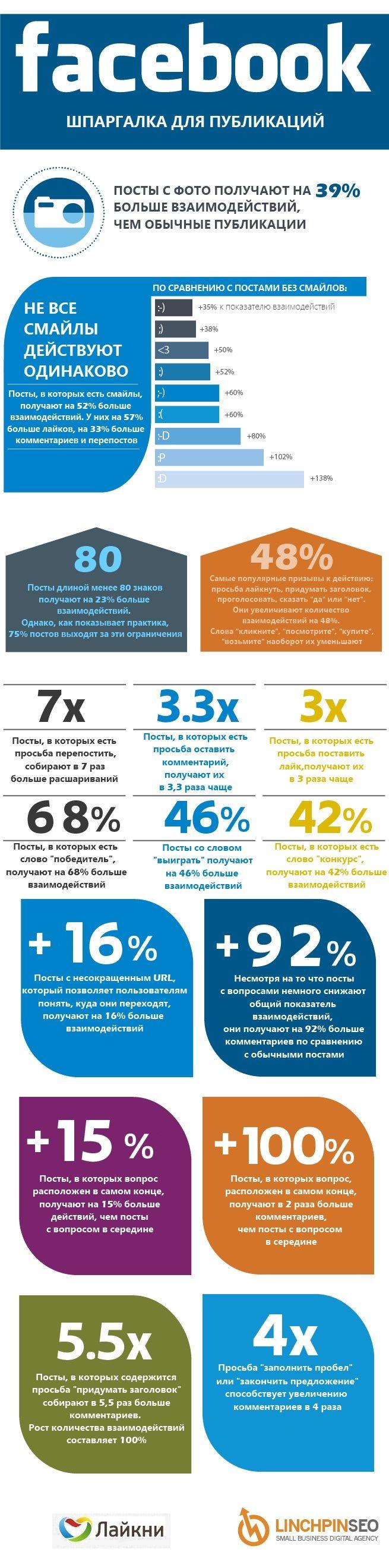 Сегодня эффективность размещаемого контента в Facebook зависит от большого числа факторов, в которых легко заблудиться. Следующая инфографика рассказывает о хитростях и нюансах успешных публикаций. Настоятельно рекомендуем!