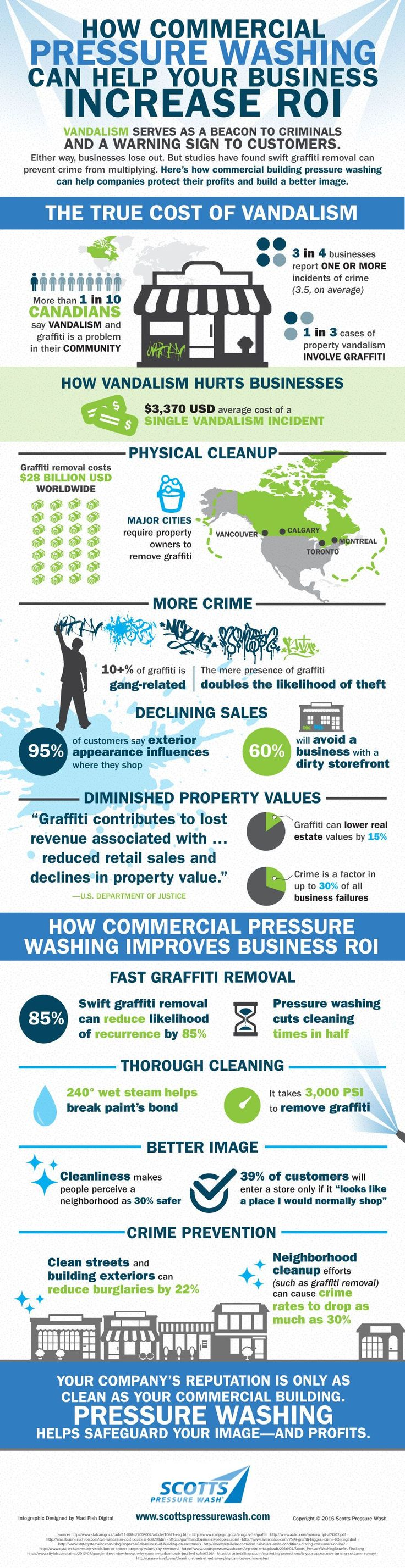 How Commercial Power Washing Can Help Your Business Increase ROI Learn More at: http://pressurewashersconnect.com/