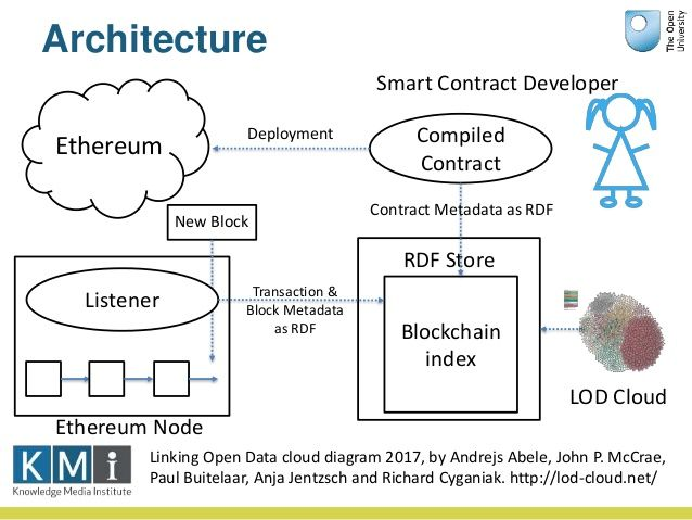 Image result for ethereum architecture diagram Bitcoins