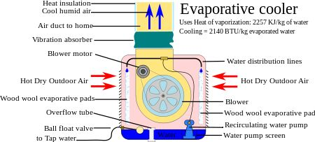 Evaporative cooling works by employing water's large enthalpy of vaporization. The temperature of dry air can be dropped significantly through the phase transition of liquid water to water vapor (evaporation), which can cool air using much less energy than refrigeration. In extremely dry climates, evaporative cooling of air has the added benefit of conditioning the air with more moisture for the comfort of building occupants. Unlike closed-cycle refrigeration, evaporative cooling requires a…