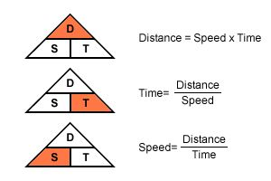 Great resource for Velocity = distance/time OR speed = D/t.  They give simple word problem examples solved for students and present them in a scaffolded way.