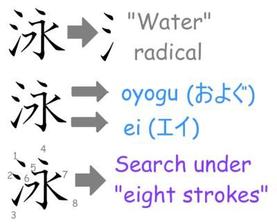 How is a kanji dictionary used?