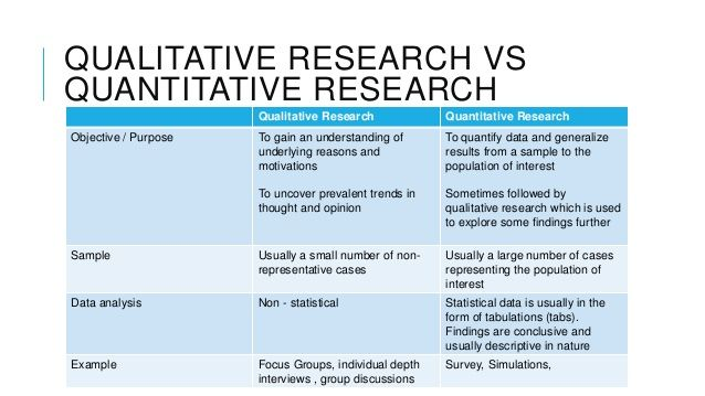 7 Qualitative Research Methods For High Impact Marketing Updated