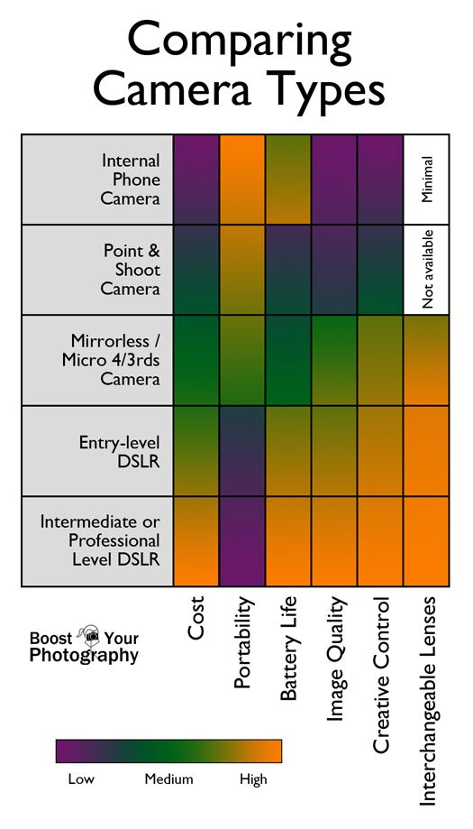 Finding the Perfect Type of Camera for You -a visual comparison of types of cameras, including #mirrorless #micro4/3rds #DSLR | Boost Your Photography