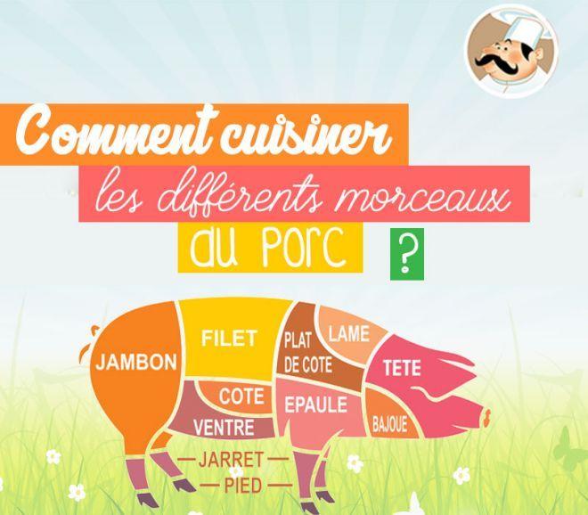 Que faire avec du porc le porc est le nom donn la viande tir e du cochon c 39 est une des - Comment cuisiner fenouil ...