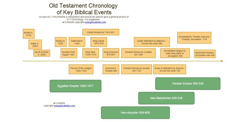 a comparison of the description of god in the old testament and the new testament Worship in the old and new testament  and the description of how jesus  temple scroll poetic and l [tags: religion new testament god] good essays.