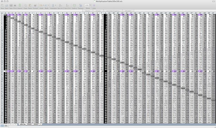 Multiplication Table Multiplication Table 100x100