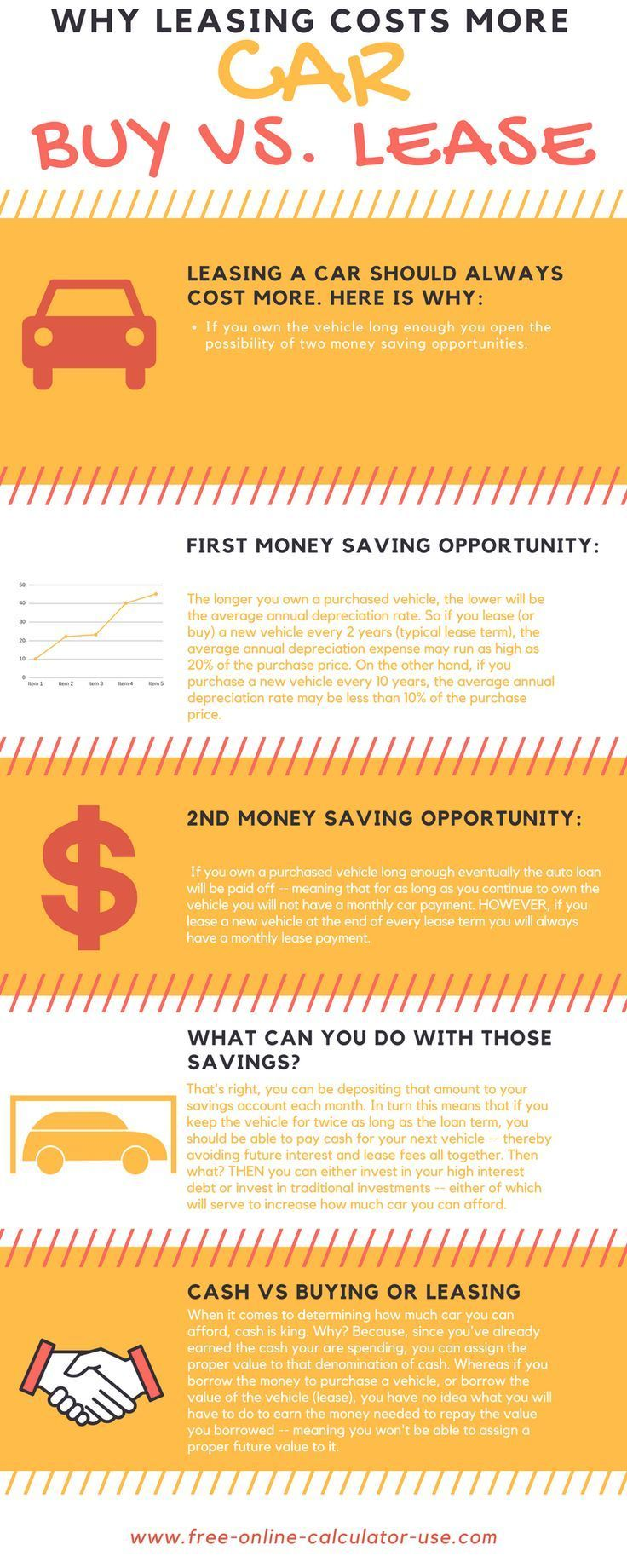 Car Lease Vs Buy Calculator With Lifetime Cost Analysis Budgeting Money Car Lease Finance Advice