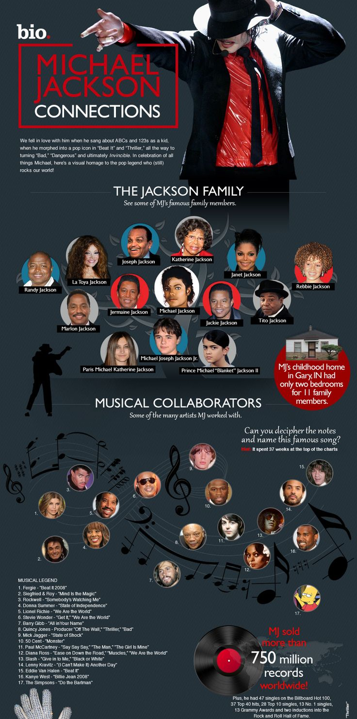 Michael Jackson biographical infographic - super detailed example to use for infographic assessments.