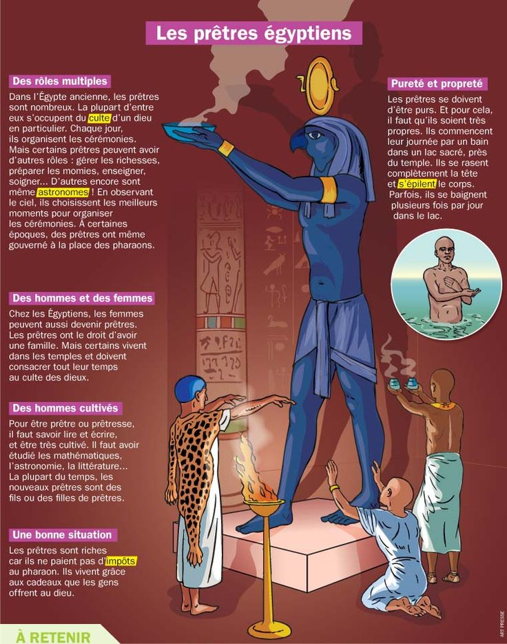 Fiche exposés : Les prêtres égyptiens