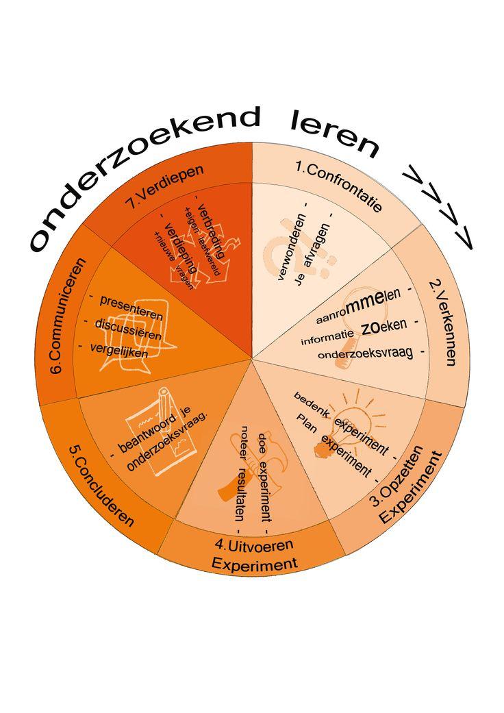 De rol van de leraar bij onderzoekend leren. Sturing: onderzoeken betekent dat leerlingen leren van de keuzes die ze maken. De mate van sturing varieert van docent- naar gedeeld- naar leerlinggestuurd onderzoeken. Drie vormen: metacognitieve (leerlingen leren na te denken over het eigen leren) , conceptuele en sociale van begeleiding. 3 succesfactoren: 1) Het creëren van een goede onderzoekscultuur; 2) Het bevorderen van goede gesprekken; 3) Het stimuleren van het denken over wat onderzoek…