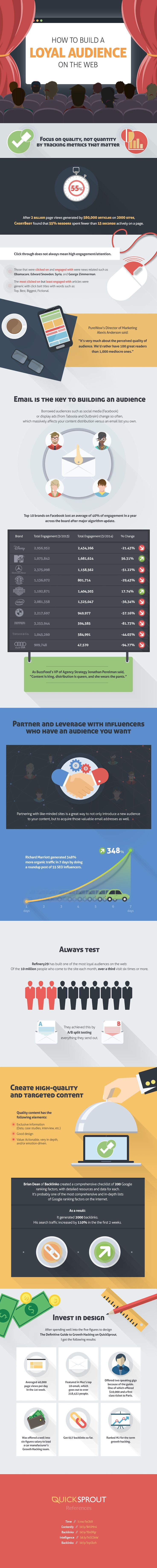 How to Build a Loyal Audience on the Web - Infographic