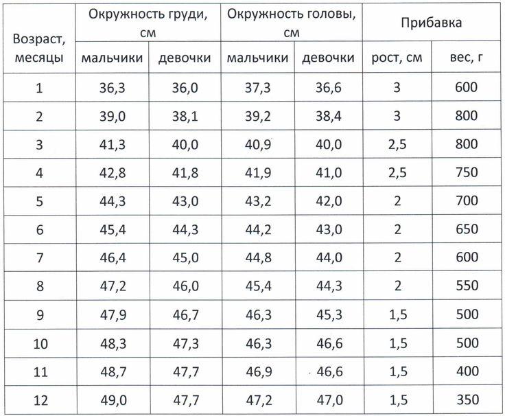 объем щиколотки новорожденного: 784 изображения найдено в Яндекс.Картинках