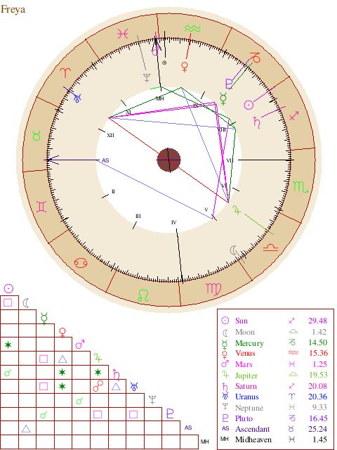 The  Best Free Astrology Birth Chart Ideas On   Free