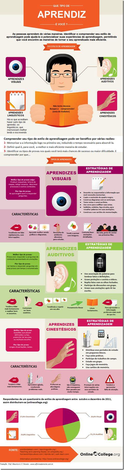 Infográficos são formas visuais de sintetizar informação. Aprenda um pouco mais sobre estilos de aprendizagem. E, de quebra, talvez você descubra qual o seu estilo. PS: Obrigado Cintia, pela dica! …
