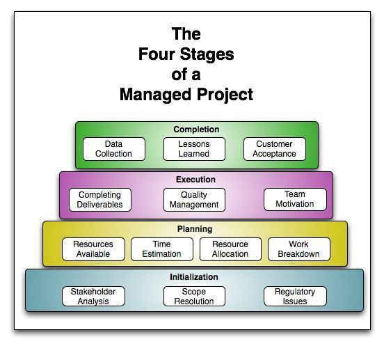 470 best Project Management images on Pinterest Project - work breakdown structure template