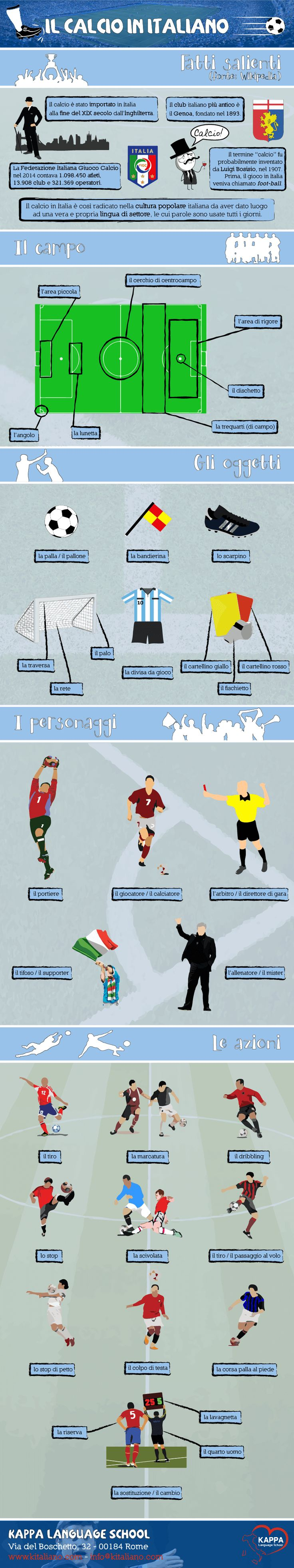 Learn Italian words: il calcio in italiano, an infographic!