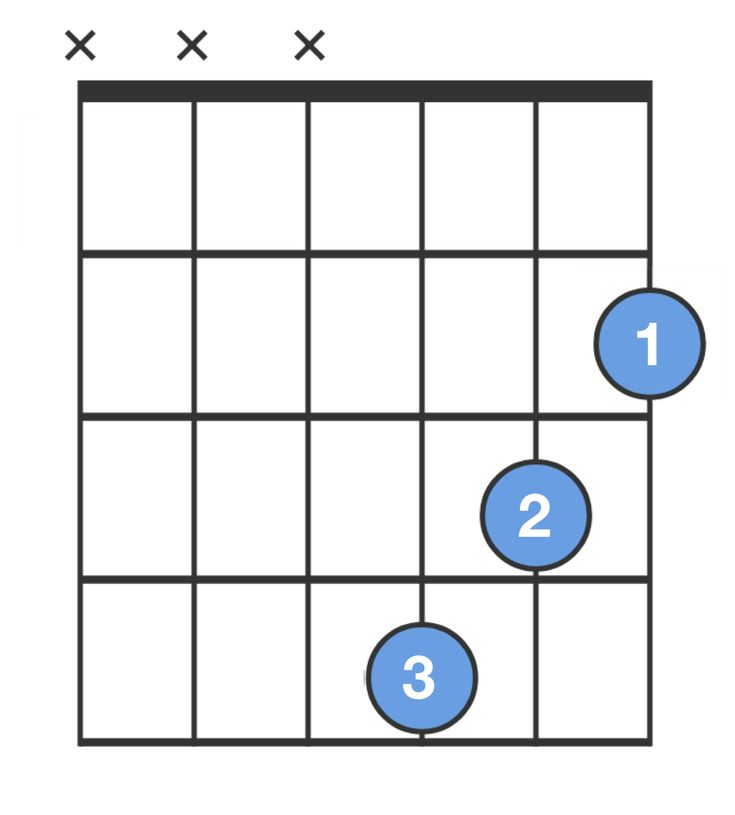 Bm chord b minor guitar chord for beginners chordbank