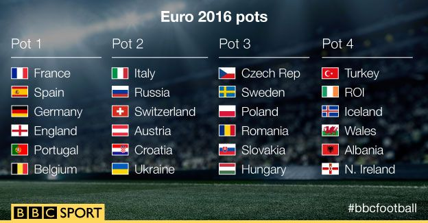 Guide to pots for Euro 2016 draw