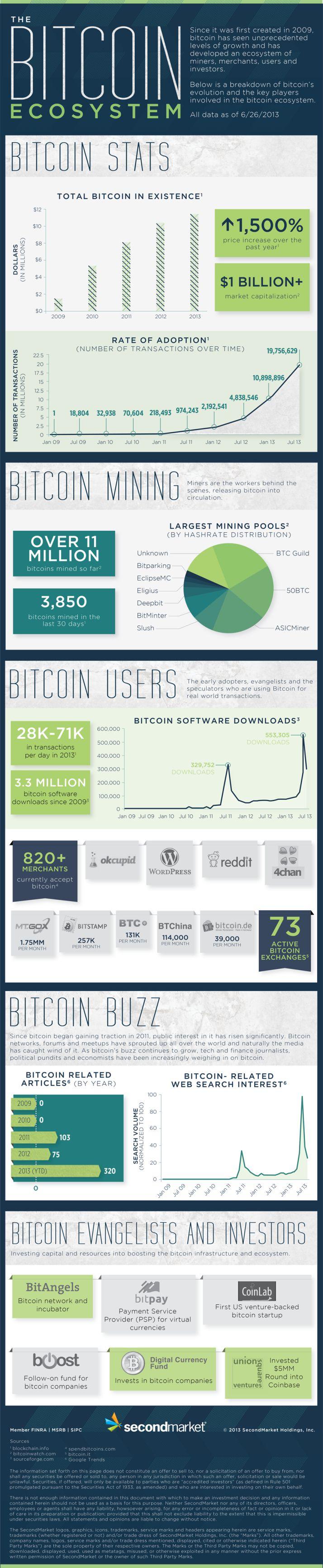 The BitCoin ecosystem #infografia #infographic #internet