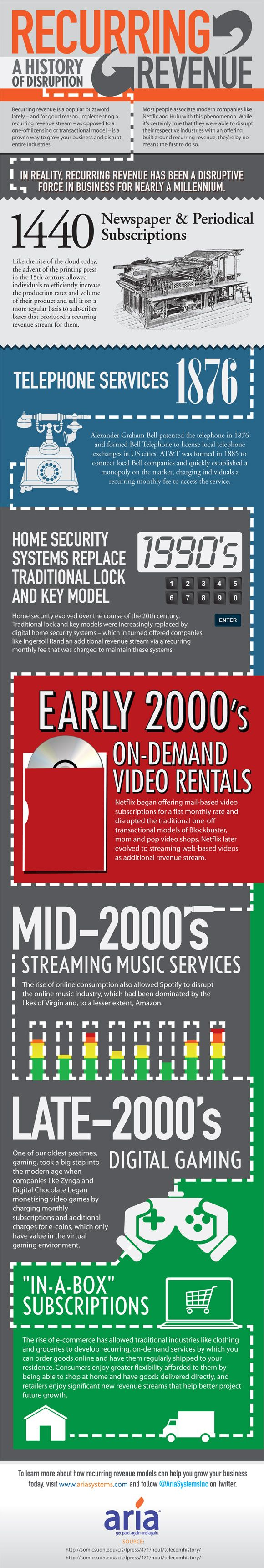 550 years of the recurring revenue model (infographic)    Read more at http://venturebeat.com/2012/10/09/550-years-of-the-recurring-revenue-model-infographic/#VlV4gST2slEWGgsI.99