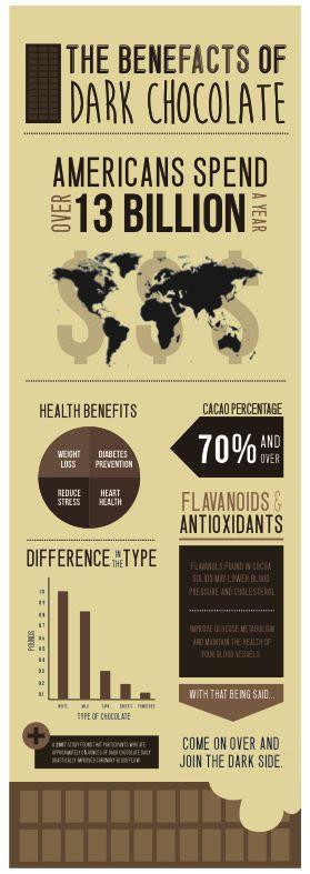 Dark Chocolate Infographic. by Julia Kang, via Behance