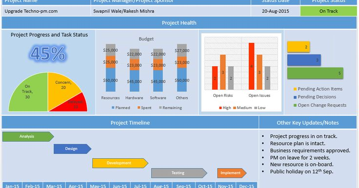 Project Management Dashboard PowerPoint Template helps a project manager to report project status in a snapshot. It is free to download.