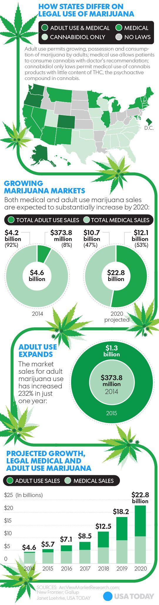Marijuana is rapidly becoming a big, semi-legal business across the U.S.