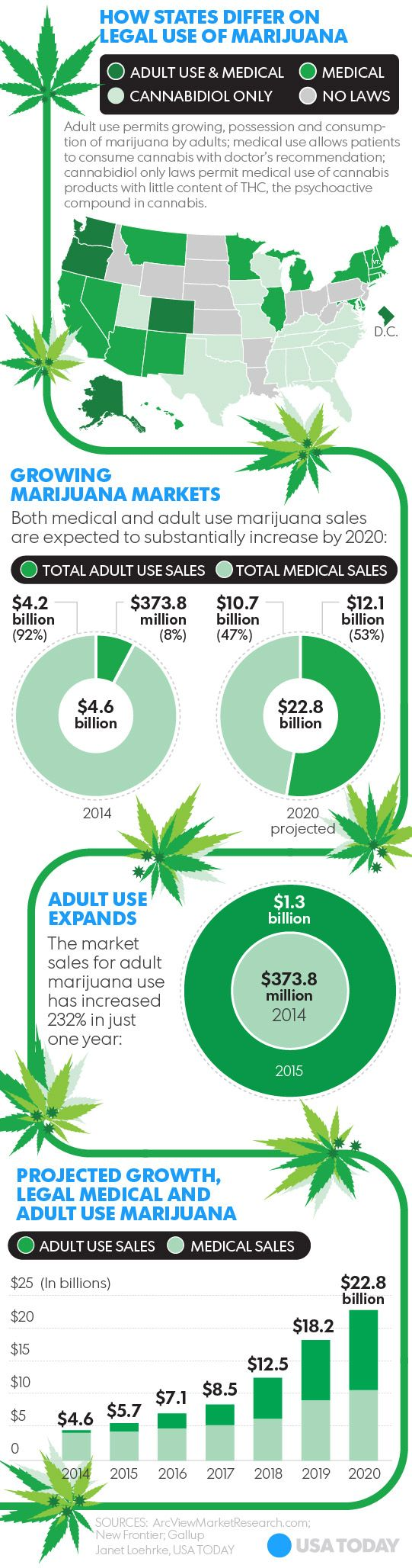 Legal marijuana sales forecast to hit $23B in 4 years