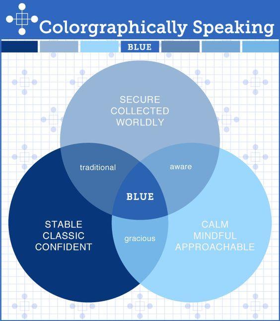 Psicologia Da Personalidade, Cor Azul, Paletas De Cores, Textura, Azul, Speaking Psychology, Psychology Meaning, Psychology Blue, Blue Thelandofcolor