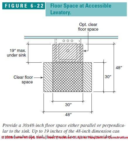 Ada Bathroom Sinks Floor Space At Lavatory In Accessible